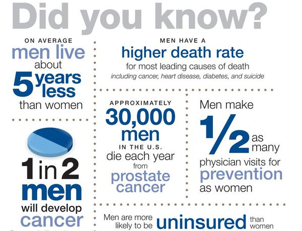 did-you-know-stats MEN