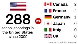 School shootings stats